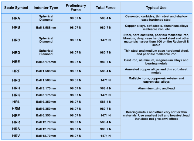 Comparison Table Rockwell Scale